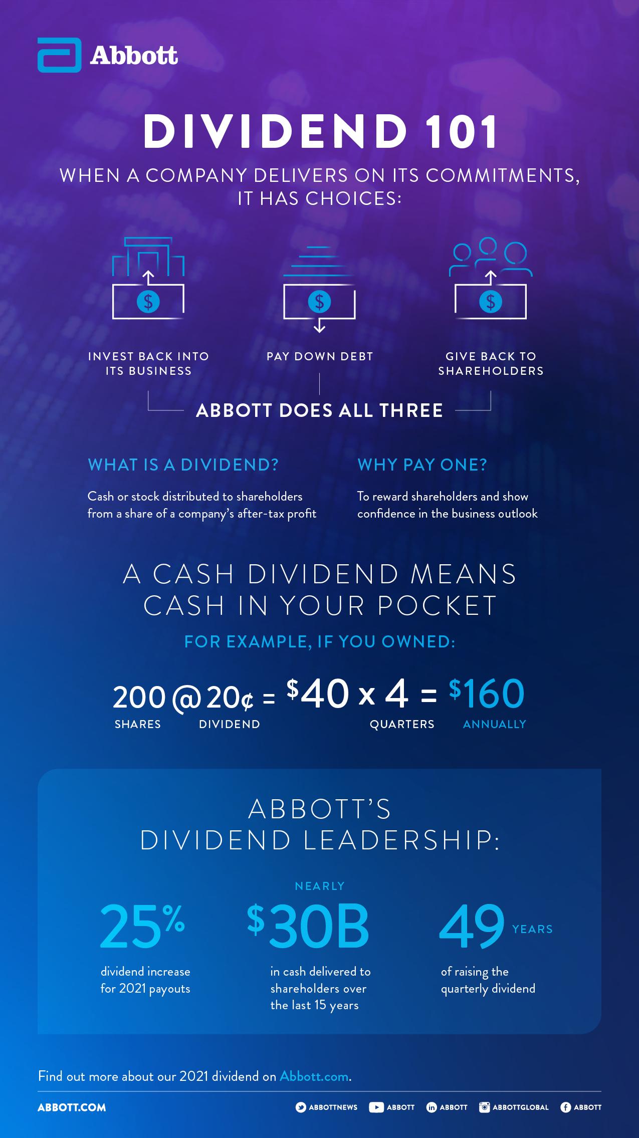 Q4 2020 Dividends
