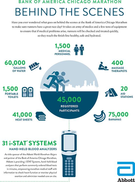 iStat infographic
