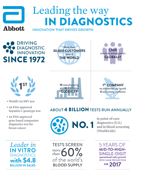 Leading the way in Diagnostics