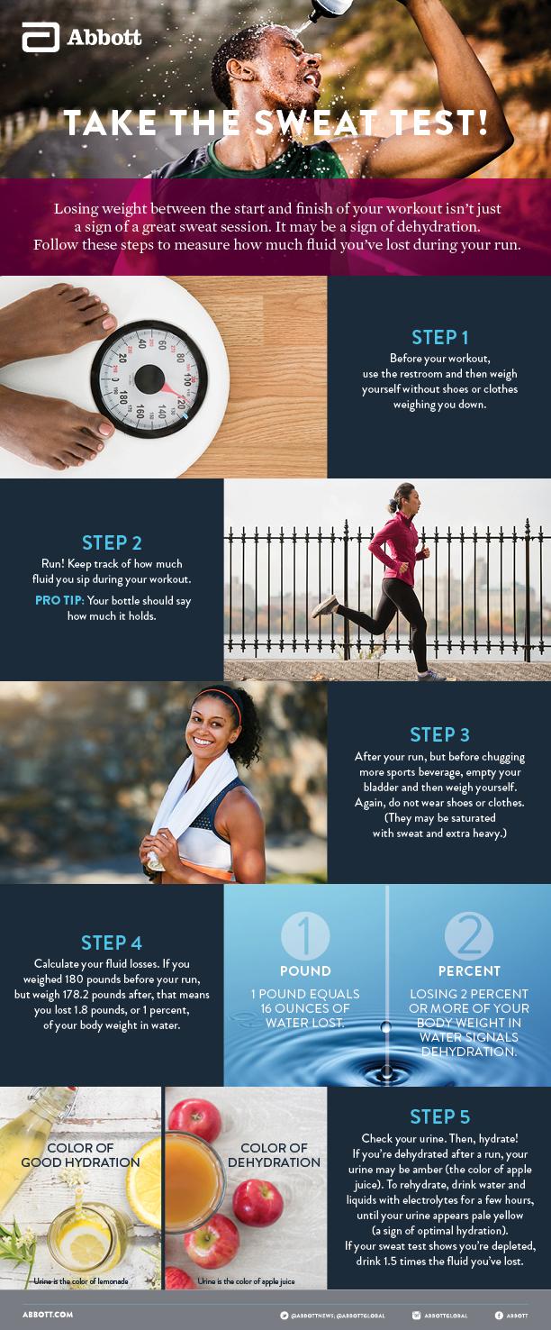 Take the sweat test