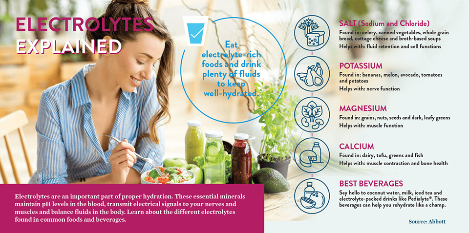 Learn about Electrolytes