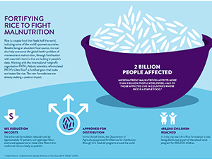 Fortifying Rice to Fight Malnutrition