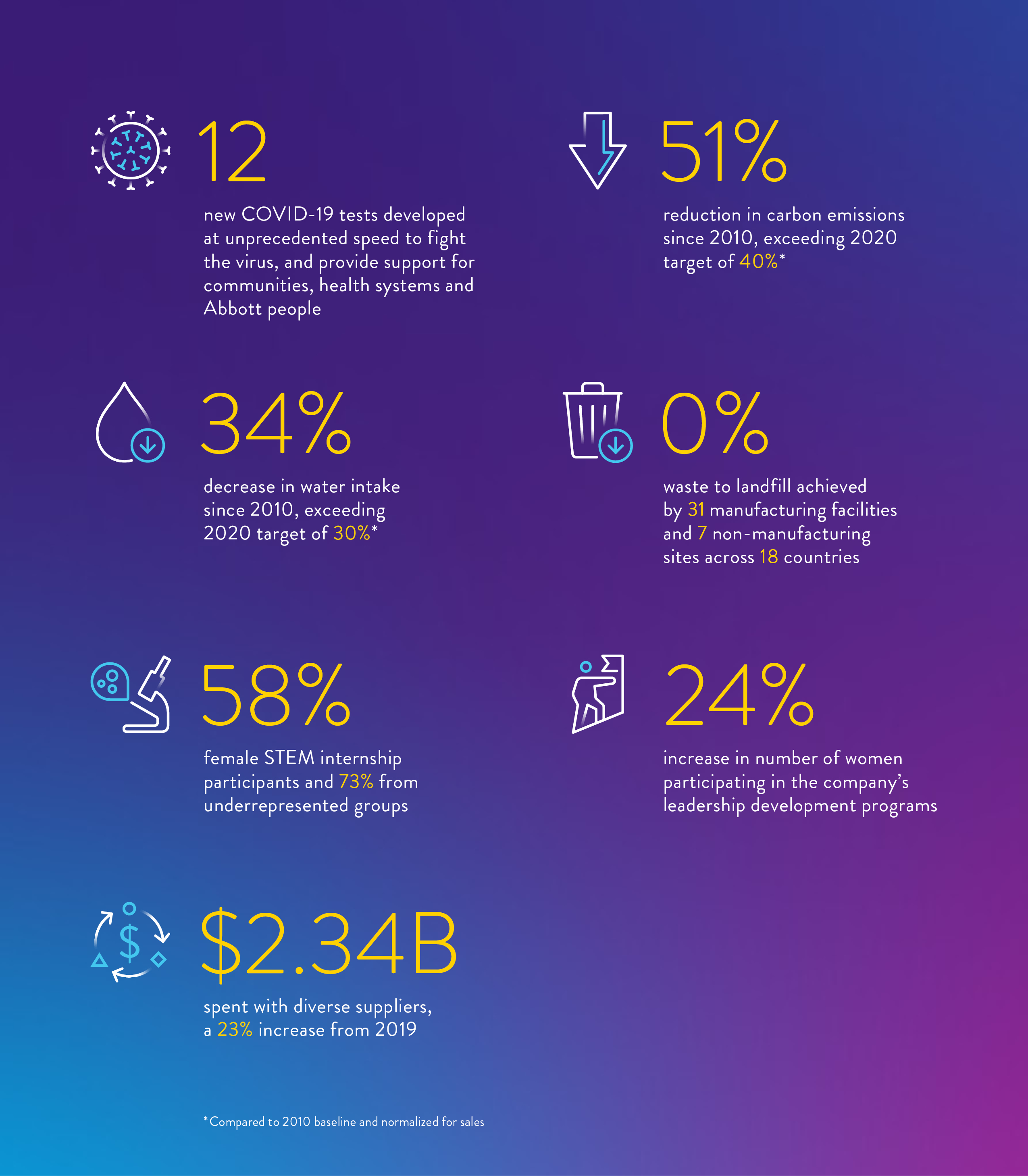 Sustainability Report 2020 Highlights