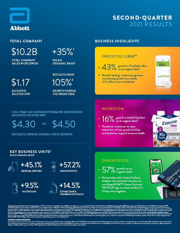 Abbott Q2 Earnings Infographic