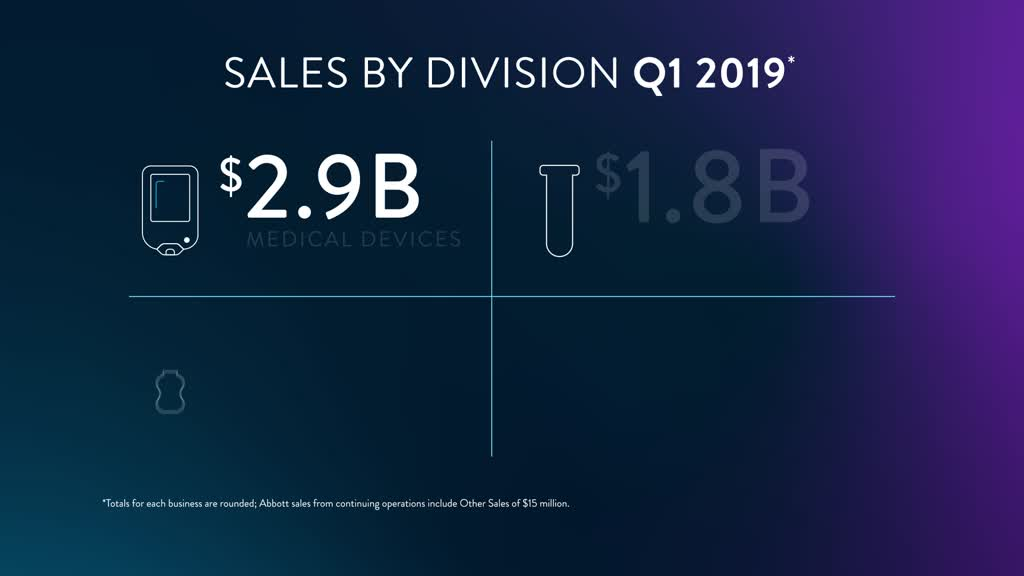 Learn more about Abbott's first-quarter 2019 results