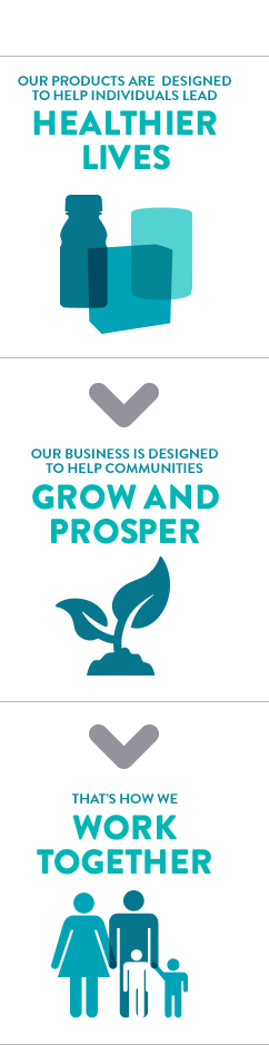 OUR PRODUCTS ARE DESIGNED TO HELP INDIVIDUALS LEAD HEALTHIER LIVES  OUR BUSINESS IS DESIGNED TO HELP COMMUNITIES GROW AND PROSPER  THAT'S HOW WE WORK TOGETHER