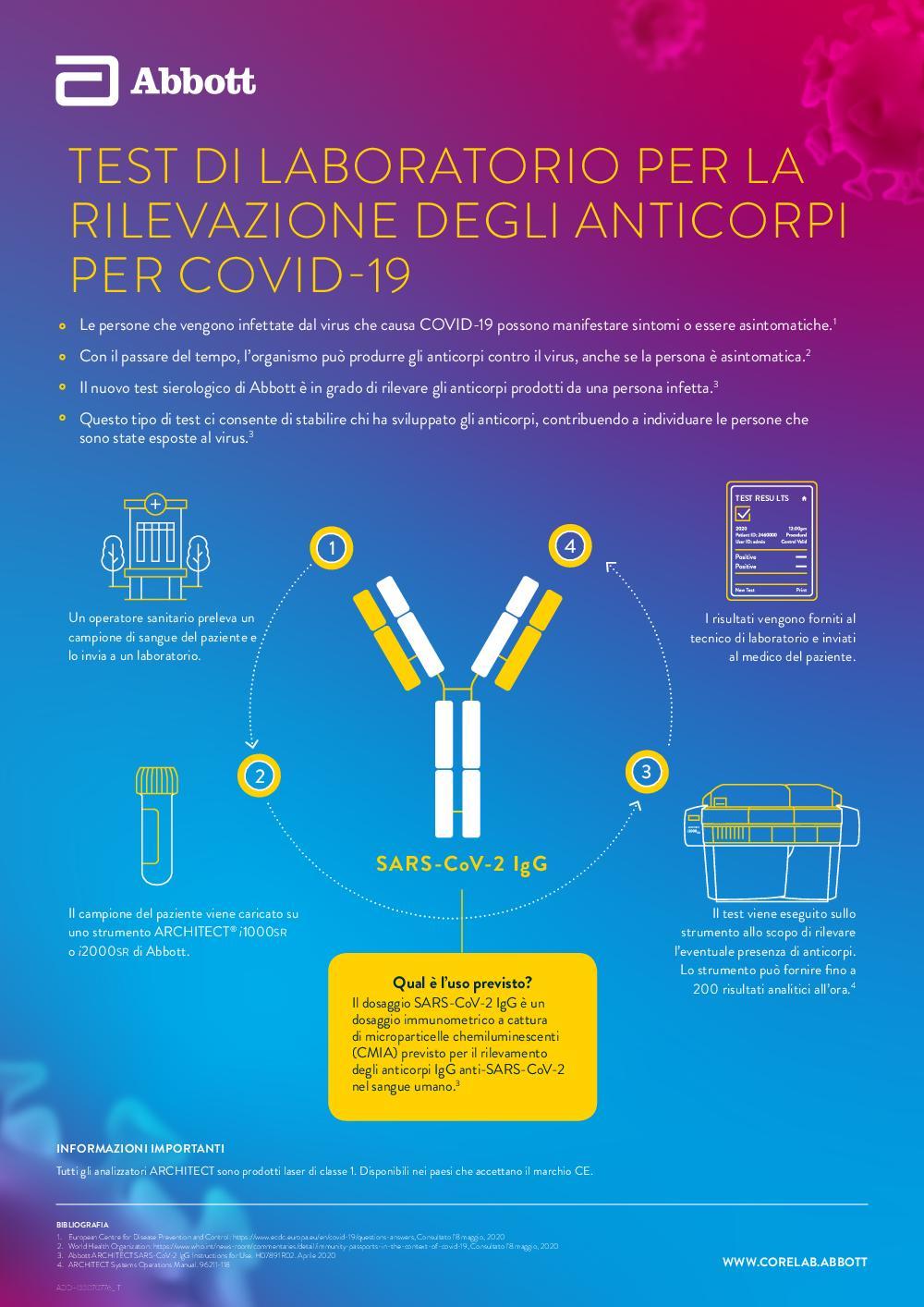Serology Antibody testing