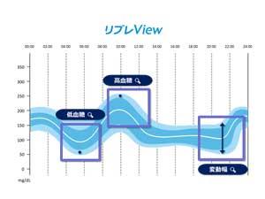 新たなデータ管理システム「リブレView」を提供開始