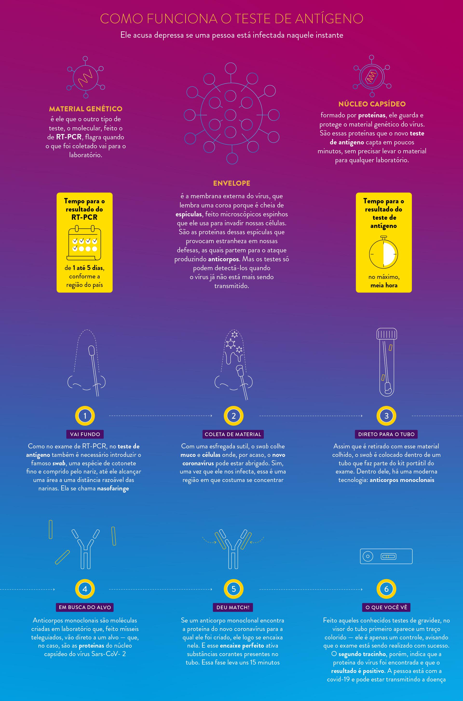 Como Funciona O Teste De Antigeno